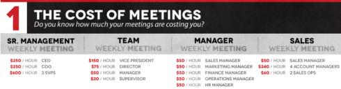 Coste reuniones