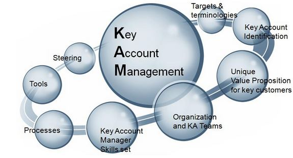 Account business dissertation key marketing